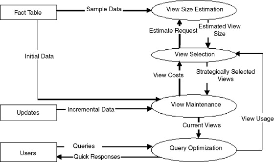 Query Optimization - an overview | ScienceDirect Topics