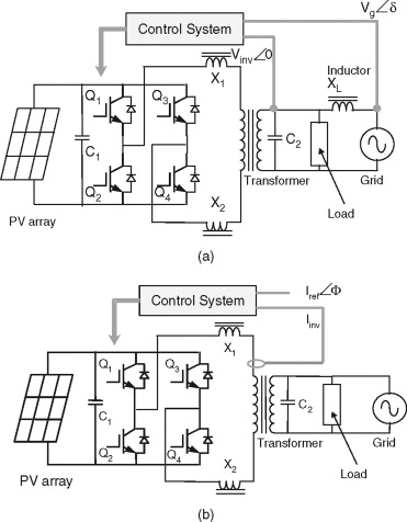 Power Electronics For Renewable Energy Sources