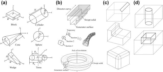 Solid Model - an overview | ScienceDirect Topics