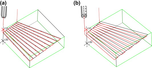3 axis mill diagram contour surface milling an overview sciencedirect topics  contour surface milling an overview