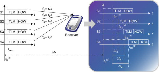 Navigation Message - an overview | ScienceDirect Topics