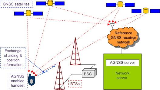 Satellite-Based Navigation Systems - ScienceDirect
