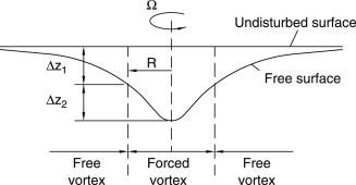 Free Vortex - an overview | ScienceDirect Topics