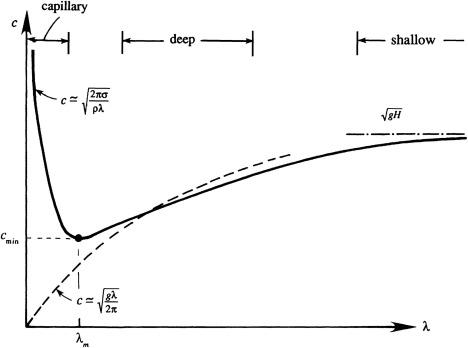 Gravity Waves - ScienceDirect