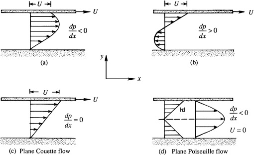 Laminar Flow - ScienceDirect