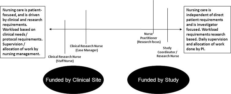 importance of nursing theory