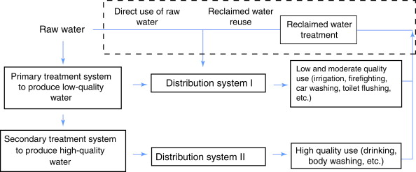 Water Distribution System An Overview Sciencedirect Topics