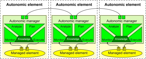 autonomic computing - an overview | ScienceDirect Topics