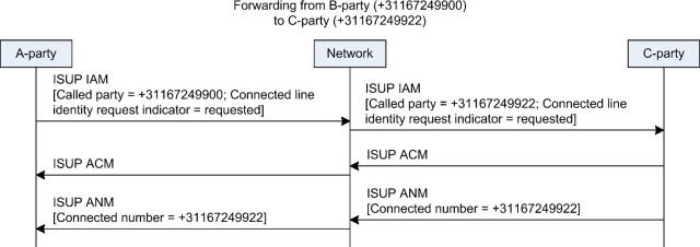 Isup Call Flow