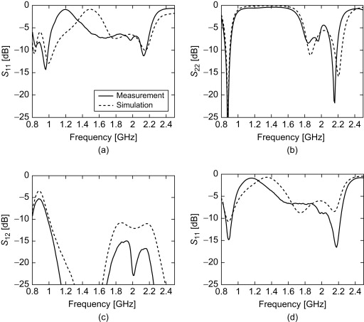 Scattering Parameters - an overview | ScienceDirect Topics