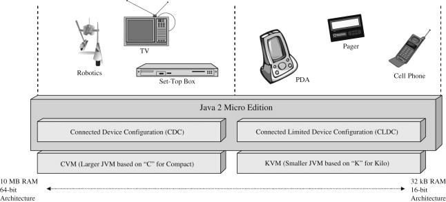 Java Byte Code - an overview | ScienceDirect Topics
