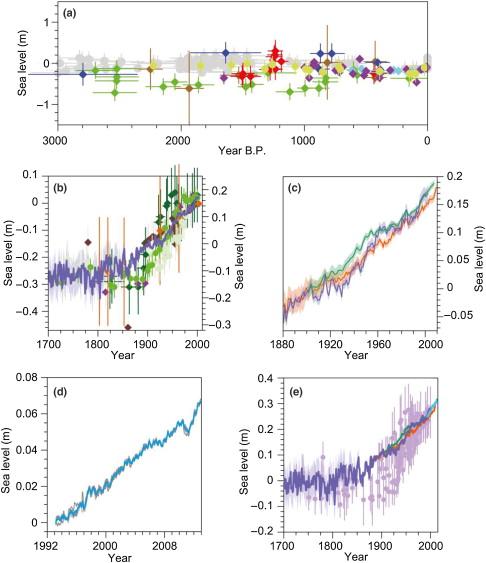 Tide Gauge - an overview | ScienceDirect Topics