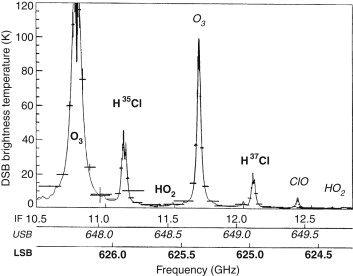 Line Spectra - an overview | ScienceDirect Topics