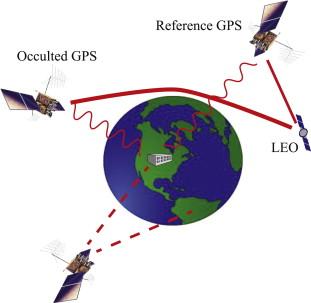 Atomic Clocks - an overview | ScienceDirect Topics