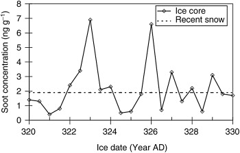Ice core dating problems for short
