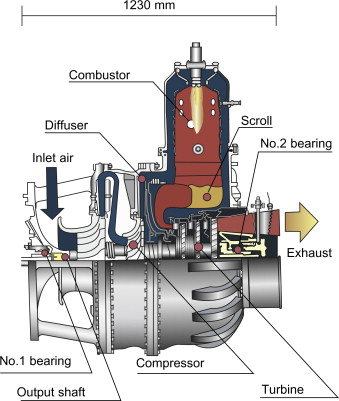 Small Gas Turbine - an overview | ScienceDirect Topics