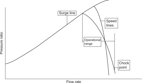 Surge Point - an overview | ScienceDirect Topics