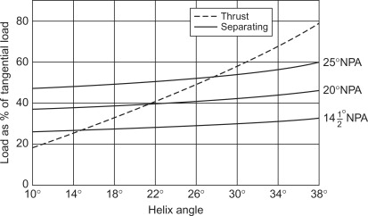 Helix Angle - an overview | ScienceDirect Topics