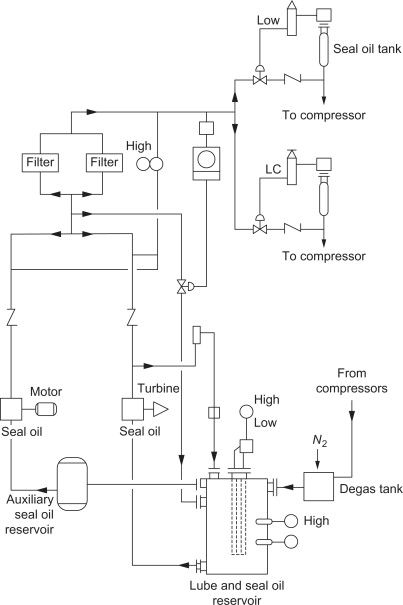 Lubrication Schematic | Wiring Diagrams