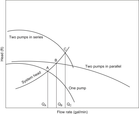 Pump Head - an overview | ScienceDirect Topics