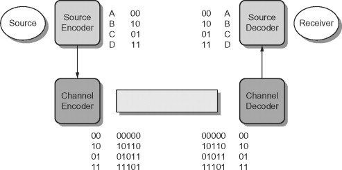 Channel Decoder - an overview | ScienceDirect Topics