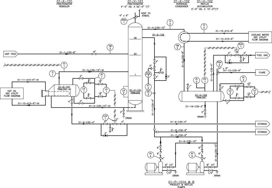 Process Flow Diagram An Overview Sciencedirect Topics