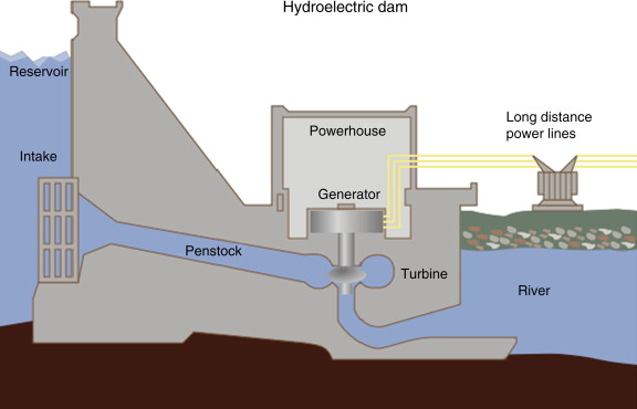 Hydropower Plant - an overview   ScienceDirect Topics