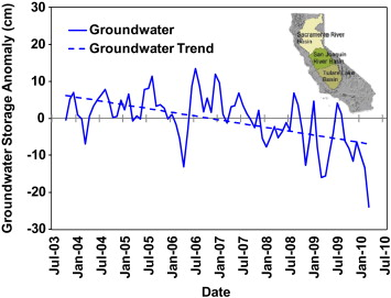 Groundwater Storage - an overview | ScienceDirect Topics
