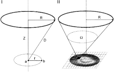 Solid Angle - an overview | ScienceDirect Topics