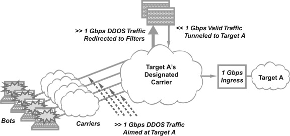 wide area network - an overview | ScienceDirect Topics