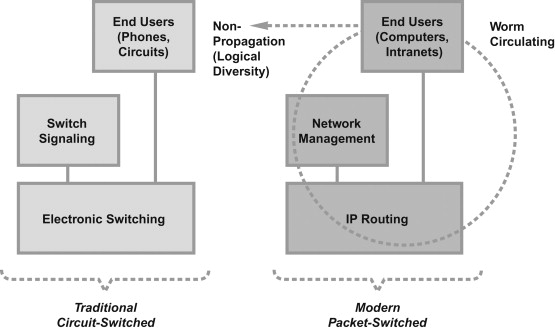 the Internet and the Telephone Network An Engineering Approach to Computer Networking ATM Networks