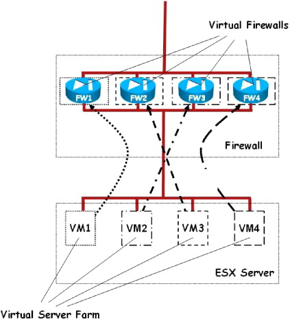 Virtual Firewall - an overview | ScienceDirect Topics