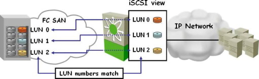 Logical Unit Number - an overview | ScienceDirect Topics