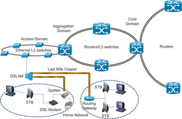 Access Network - an overview | ScienceDirect Topics