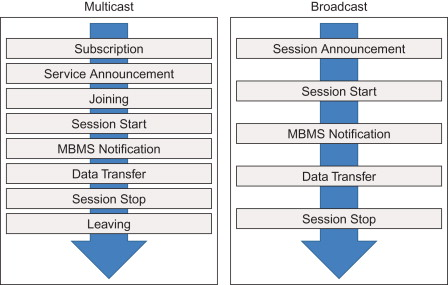 Multicast Service - an overview | ScienceDirect Topics