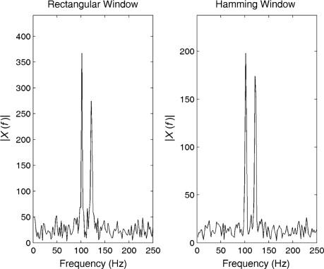 Hamming Window - an overview   ScienceDirect Topics