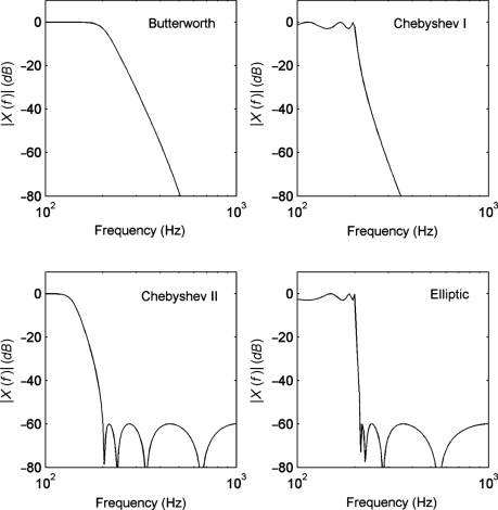 Signal Processing Toolbox - an overview   ScienceDirect Topics