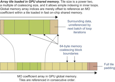 Global Memory Access - an overview | ScienceDirect Topics