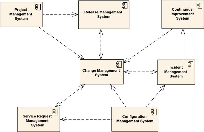Change Management System - an overview | ScienceDirect Topics