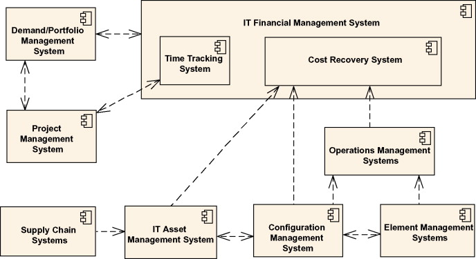 Cost Allocation - an overview   ScienceDirect Topics