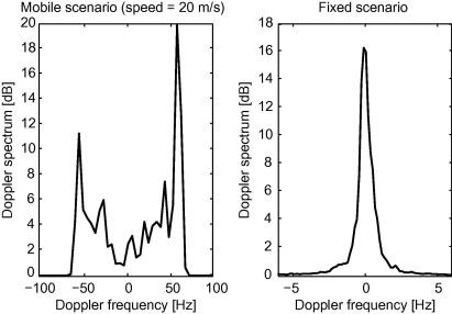 Doppler Spectrum - an overview | ScienceDirect Topics