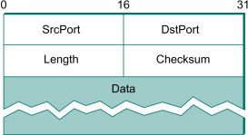 Transport Protocol - an overview | ScienceDirect Topics