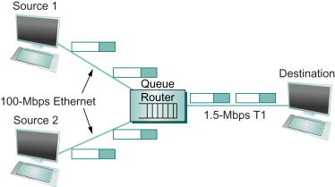 Packet-Switched Network - an overview | ScienceDirect Topics