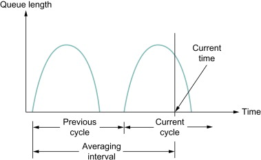 Average Queue Length - an overview | ScienceDirect Topics
