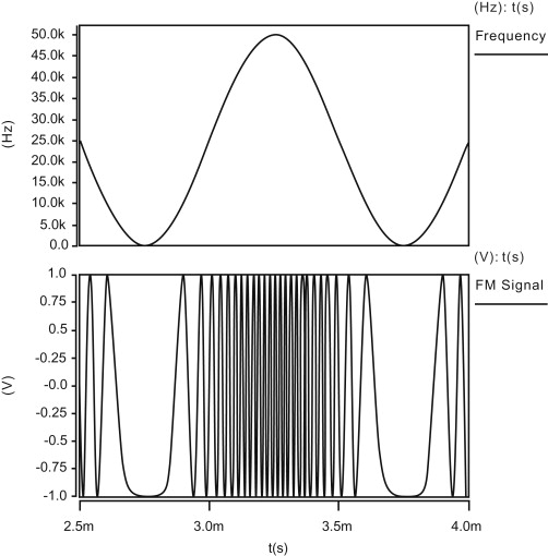 Frequency Modulation - an overview | ScienceDirect Topics