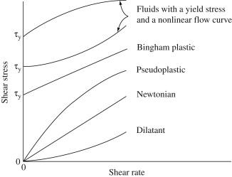 Herschel-Bulkley Fluid - an overview | ScienceDirect Topics