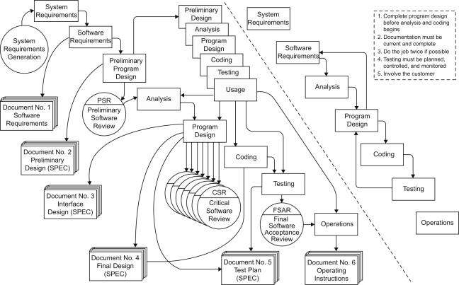 Waterfall Process An Overview Sciencedirect Topics