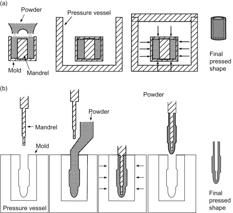 ceramic spark plug diagram isostatic pressing an overview sciencedirect topics  isostatic pressing an overview