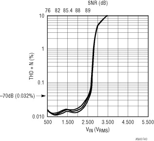 Digital Signal Processing System - an overview