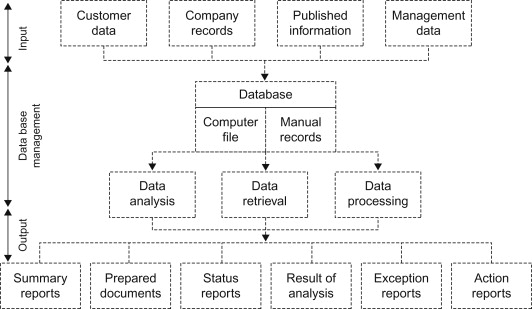 Logistics Decision - an overview | ScienceDirect Topics
